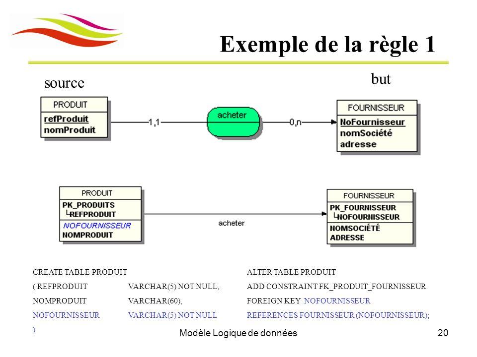 Modèle Logique de données20 Exemple de la règle 1 source but CREATE TABLE PRODUIT ( REFPRODUIT VARCHAR(5) NOT NULL, NOMPRODUITVARCHAR(60), NOFOURNISSE