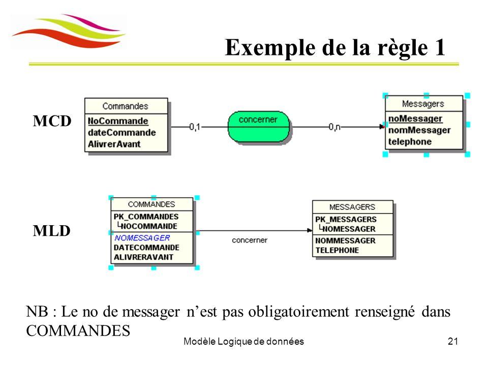 Modèle Logique de données21 Exemple de la règle 1 MCD MLD NB : Le no de messager nest pas obligatoirement renseigné dans COMMANDES
