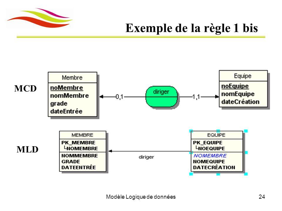 Modèle Logique de données24 Exemple de la règle 1 bis MCD MLD