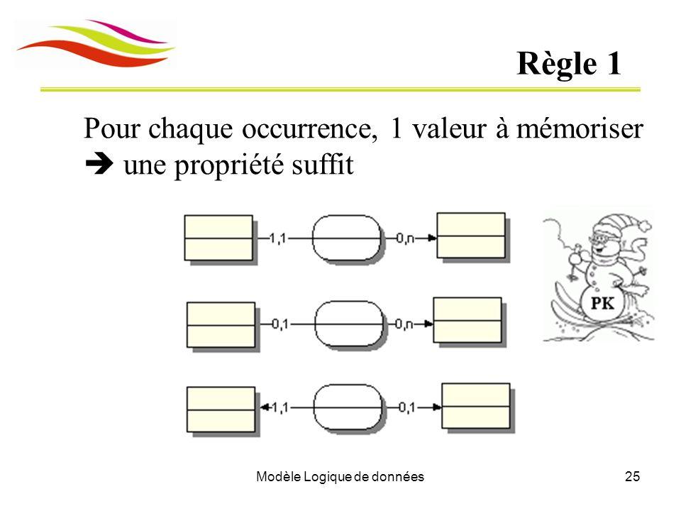 Modèle Logique de données25 Règle 1 Pour chaque occurrence, 1 valeur à mémoriser une propriété suffit