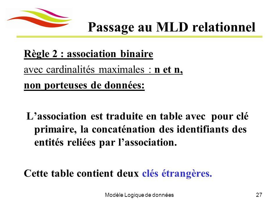 Modèle Logique de données27 Passage au MLD relationnel Règle 2 : association binaire avec cardinalités maximales : n et n, non porteuses de données: L