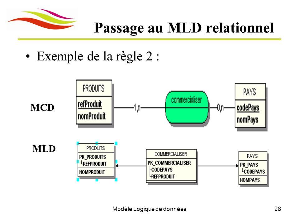 Modèle Logique de données28 Passage au MLD relationnel Exemple de la règle 2 : MCD MLD