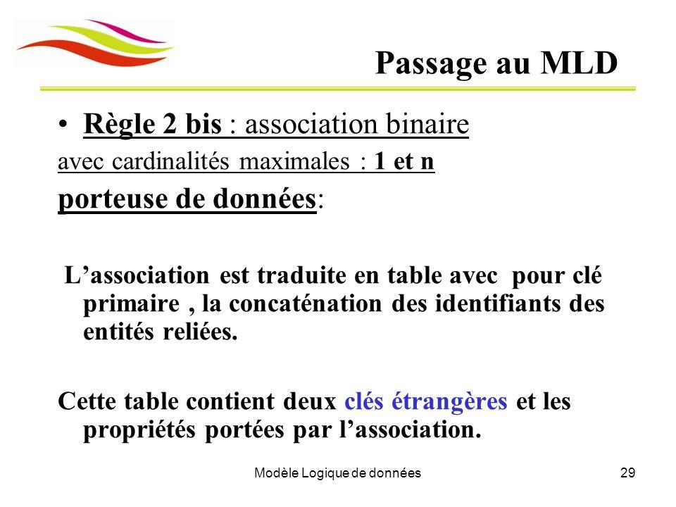 Modèle Logique de données29 Passage au MLD Règle 2 bis : association binaire avec cardinalités maximales : 1 et n porteuse de données: Lassociation es