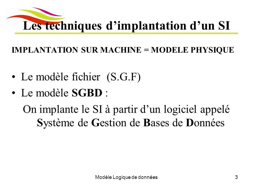 Modèle Logique de données3 Les techniques dimplantation dun SI IMPLANTATION SUR MACHINE = MODELE PHYSIQUE Le modèle fichier (S.G.F) Le modèle SGBD : O