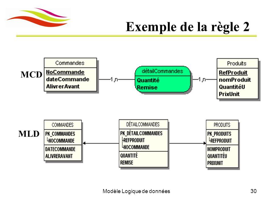 Modèle Logique de données30 Exemple de la règle 2 MLD MCD