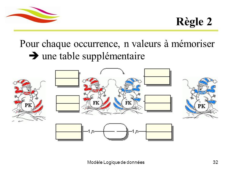 Modèle Logique de données32 Règle 2 Pour chaque occurrence, n valeurs à mémoriser une table supplémentaire
