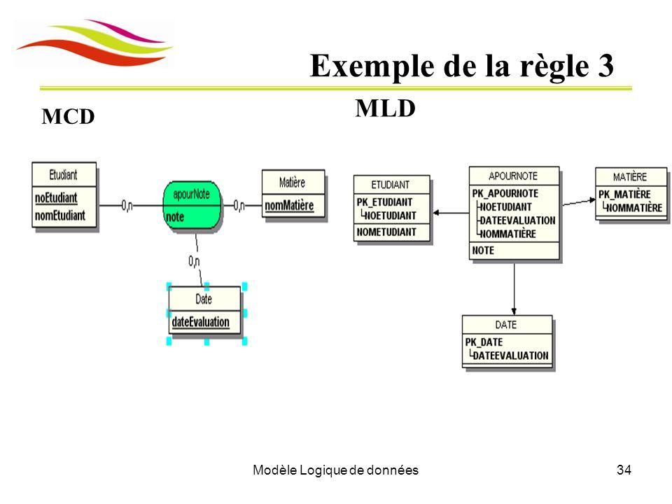 Modèle Logique de données34 Exemple de la règle 3 MLD MCD