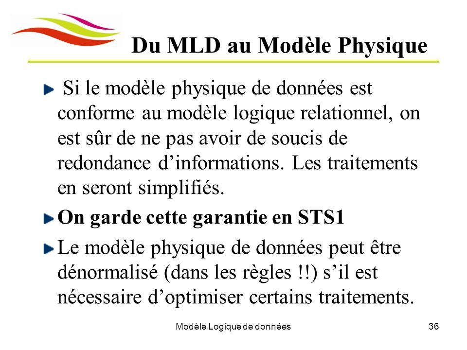 Modèle Logique de données36 Du MLD au Modèle Physique Si le modèle physique de données est conforme au modèle logique relationnel, on est sûr de ne pa