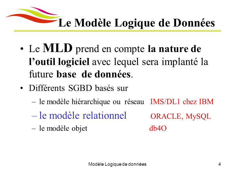 Modèle Logique de données4 Le Modèle Logique de Données Le MLD prend en compte la nature de loutil logiciel avec lequel sera implanté la future base d
