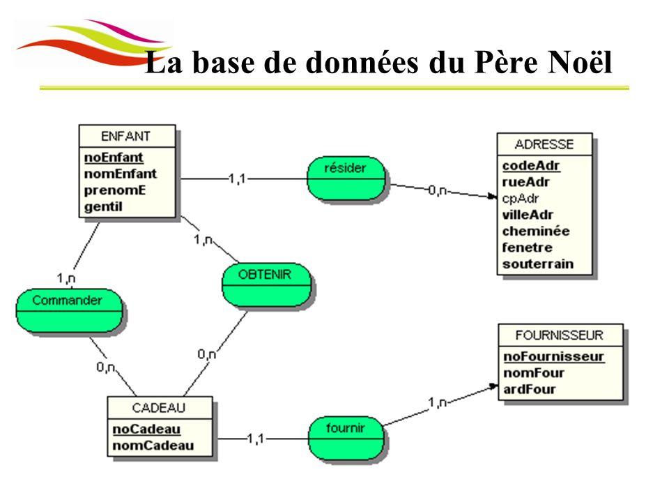 Modèle Logique de données8 La traduction en tables de la base PèreNoël « résider »
