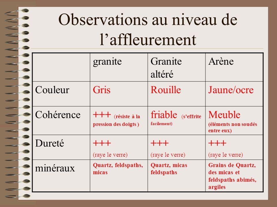 Observations au niveau de laffleurement graniteGranite altéré Arène CouleurGrisRouilleJaune/ocre Cohérence+++ (résiste à la pression des doigts ) fria