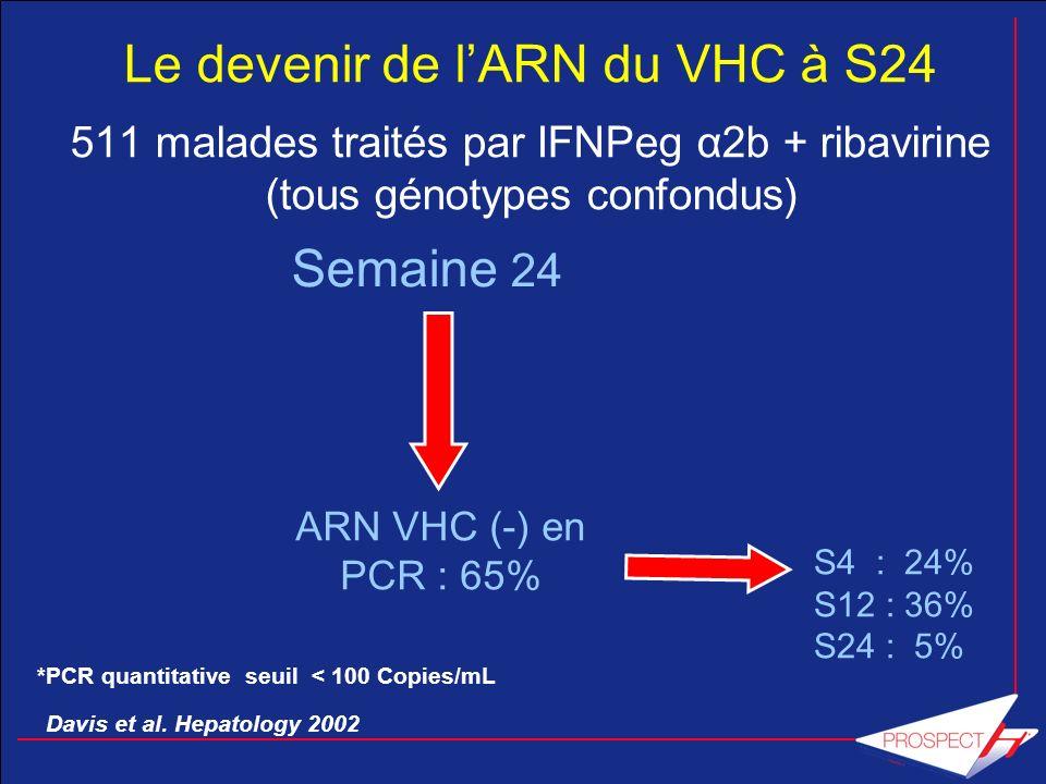 ARN VHC (-) en PCR : 65% Davis et al. Hepatology 2002 Le devenir de lARN du VHC à S24 511 malades traités par IFNPeg α2b + ribavirine (tous génotypes