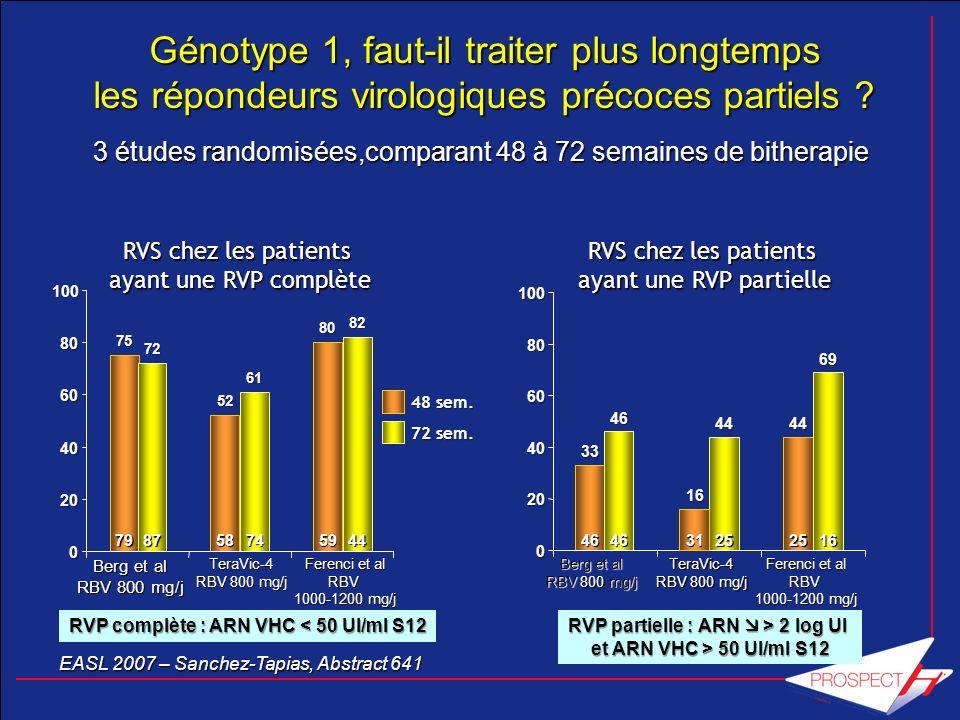 Génotype 1, faut-il traiter plus longtemps les répondeurs virologiques précoces partiels ? 3 études randomisées,comparant 48 à 72 semaines de bitherap