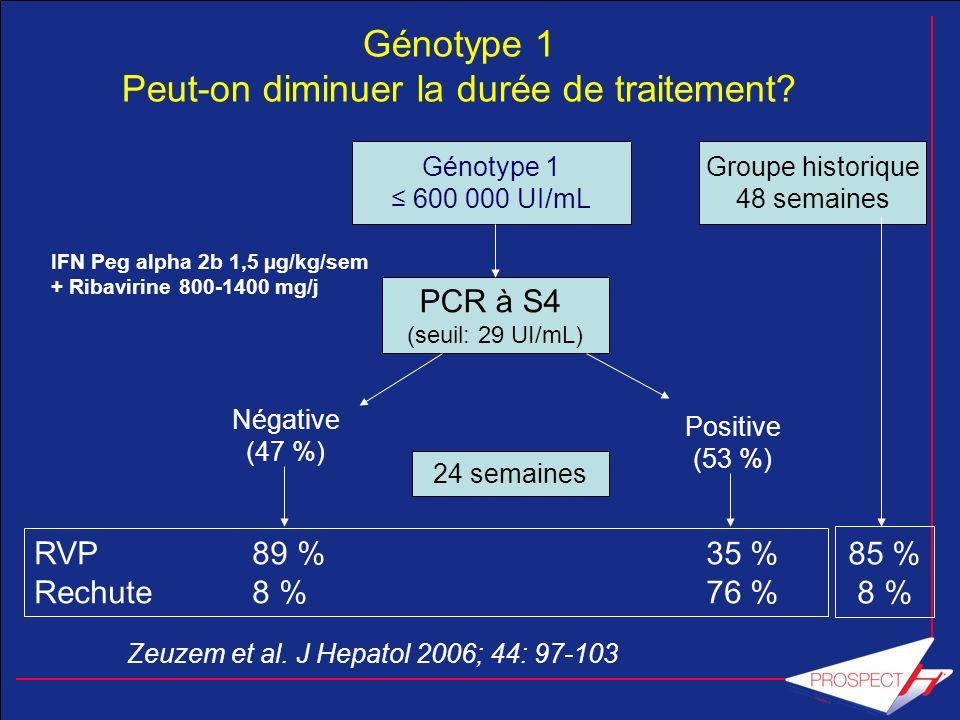 Génotype 1 Peut-on diminuer la durée de traitement? Zeuzem et al. J Hepatol 2006; 44: 97-103 Génotype 1 600 000 UI/mL PCR à S4 (seuil: 29 UI/mL) 24 se