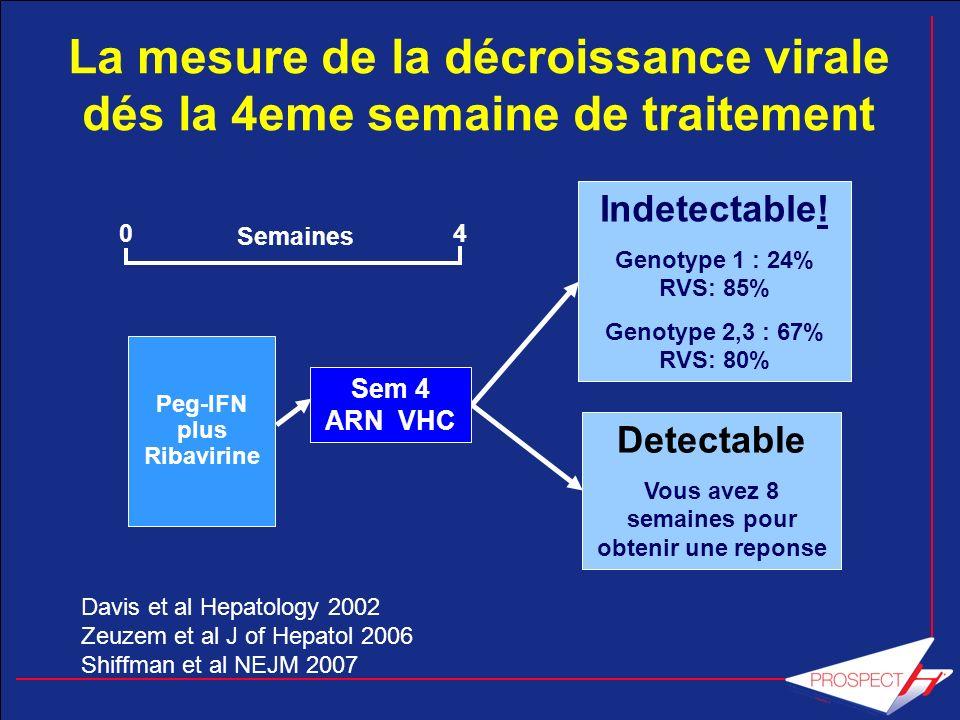 La mesure de la décroissance virale dés la 4eme semaine de traitement Sem 4 ARN VHC Indetectable! Genotype 1 : 24% RVS: 85% Genotype 2,3 : 67% RVS: 80