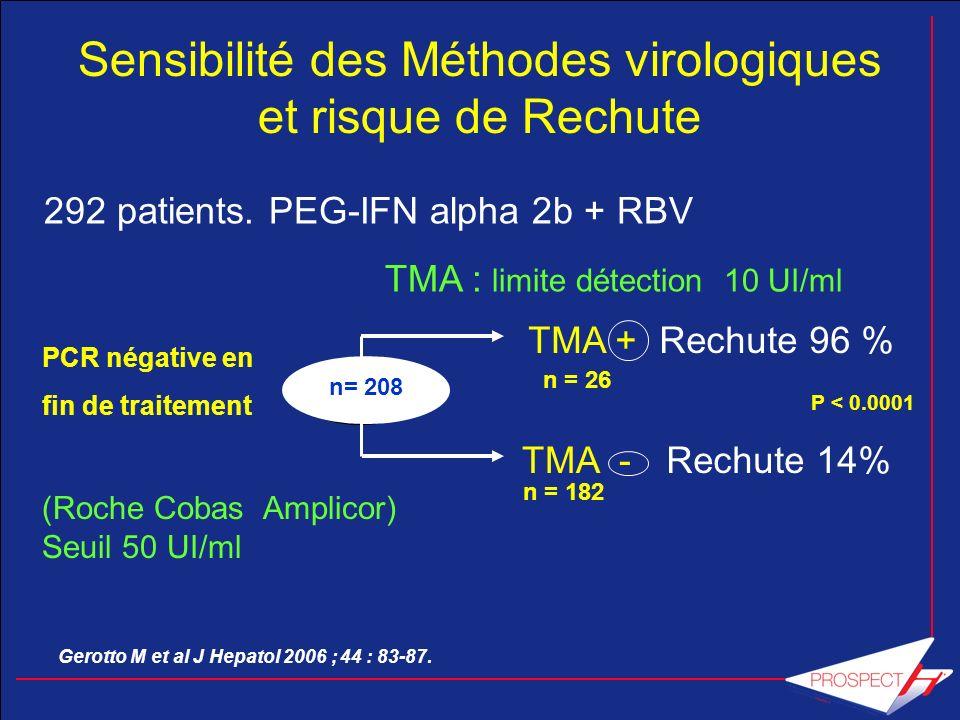 n= 208 PCR négative en fin de traitement (Roche Cobas Amplicor) Seuil 50 UI/ml TMA - Rechute 96 % Rechute 14% P < 0.0001 n = 26 n = 182 Sensibilité de