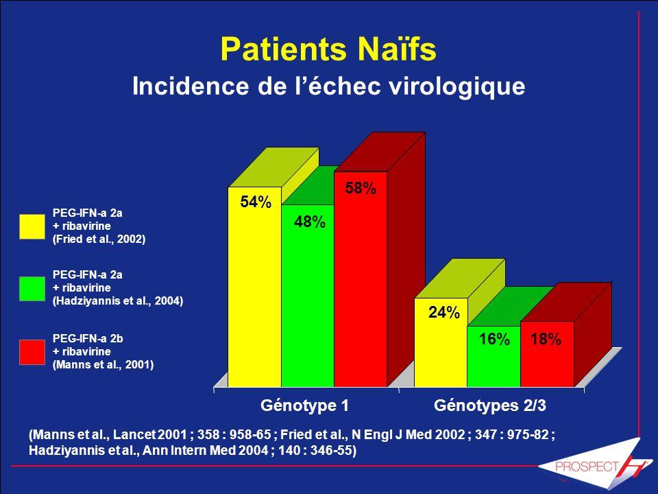 Génotype 1 PCR en TR à S4 (seuil 15 UI/mL) Traitement 24 semaines Négative Positive si charge virale initiale 600 000 UI/mL, et fibrose légère si charge virale initiale > 600 000 UI/ml et fibrose sévère Traitement 48 semaines Traitement 72 semaines PCR en TR à S12 Positive Négative baisse 2 log et PCR neg S24 baisse charge virale < 2 log Arrêt ou modification de doses OUZAN GCB 2007; 31 : 573-77
