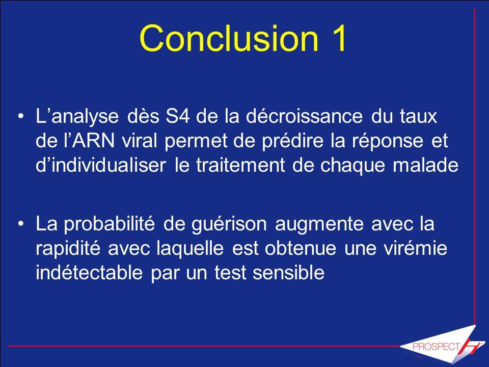 Conclusion 1 Lanalyse dès S4 de la décroissance du taux de lARN viral permet de prédire la réponse et dindividualiser le traitement de chaque malade L