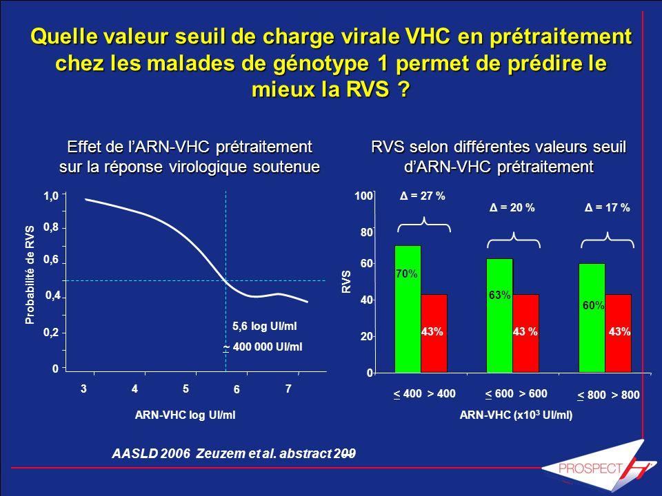 Schiffman et al N Eng J Med 2007.357:124 -34 378/461 p = 0,0007 82 % 90 % Réponse virologique prolongée 55/205105/215 p < 0,001 27 % 49 % 16 semaines 24 semaines 16 semaines 24 semaines RV S4 : oui 67 % RV S4 : non 33 % Tous patients (n = 1 291) ARN VHC < 50 IU/ml Réponse virologique précoce à S4 Génotype 2/3 16 semaines versus 24 semaines 370/410