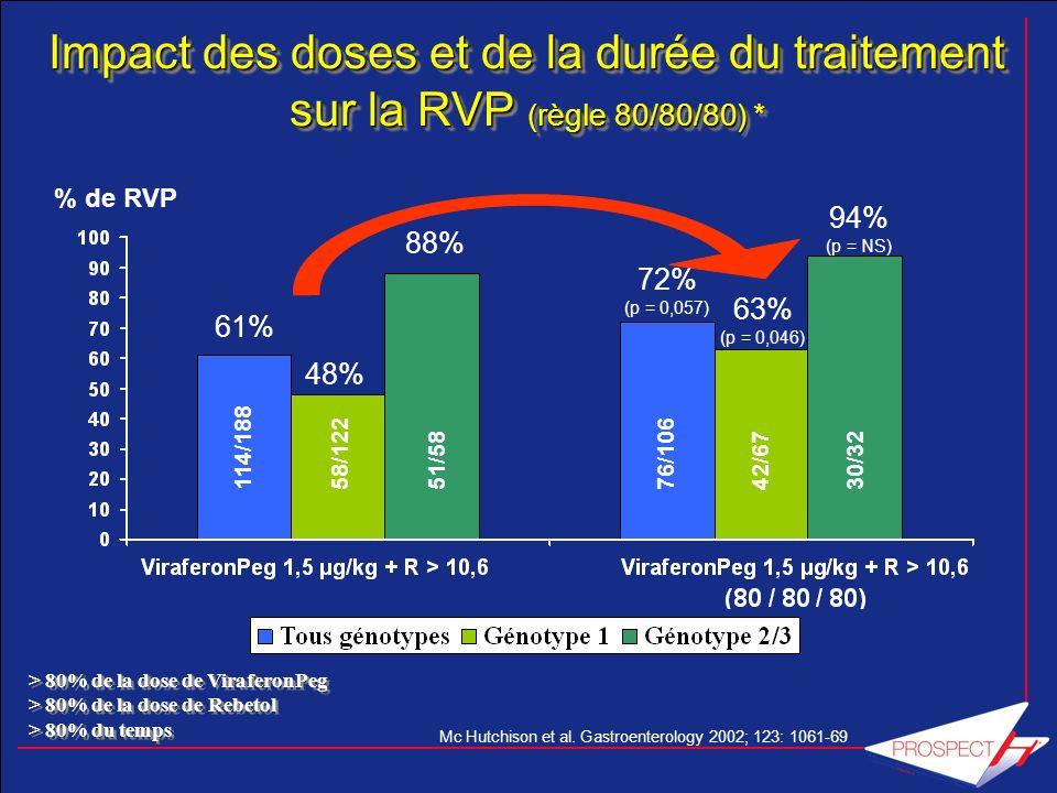 RVS (%) ITT Rechutes (%) Schiffman et al, HEPATOLOGY 2007;46: 371-9 * * * p < 0,05 versus G1 et G2 PEG-IFNα-2b + ribavirine 13,3 mg/kg/J m =1027mg/J G1 PEG-IFNα-2b + ribavirine 13,3 mg/kg/J + EPO m = 1088mg/J PEG-IFNα-2b + ribavirine 15,2 mg/kg/J + EPO m =1227mg/J G2 G3 0 12244872 Semaines * p < 0,05 versus G1 et G2 29 24 49 0 20 40 60 G1G2G3 36 40 8 0 20 40 60 G1G2G3 Impact des doses de ribavirine et de la prescription dérythropoïétine alpha Impact des doses de ribavirine et de la prescription dérythropoïétine alpha Étude randomisée chez 146 malades de génotype 1 naïfs