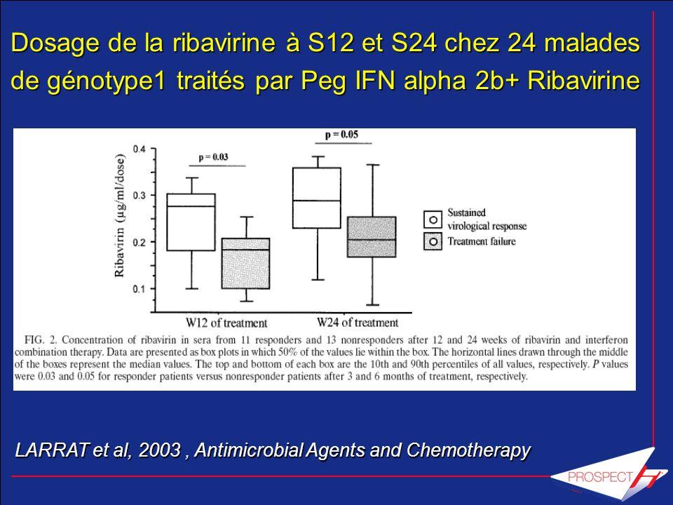 Dosage de la ribavirine à S12 et S24 chez 24 malades Dosage de la ribavirine à S12 et S24 chez 24 malades de génotype1 traités par Peg IFN alpha 2b+ R