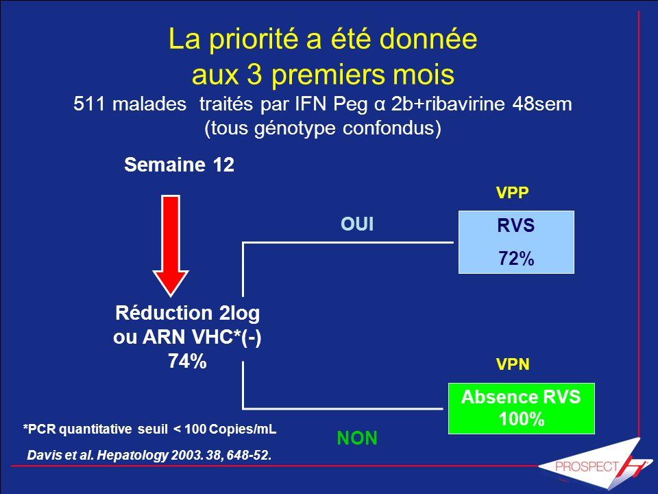 Une meilleure connaissance des profils de réponse virologique sous traitement Décroissance de ARN du VHC (UI/mL) Fin de ttt RVS 72 4 48 semaines 0 12 ARN VHC (<50 UI/mL) 0 RVR = ARN VHC négatif à S4 RVPc = ARN VHC négatif à S12 (1ère fois) >2 log 10 RVPp = diminution de 2log à S12 sans négativation de lARN 24 RVR = réponse virologique rapide; RVPc = réponse virologique précoce complète; RVPp = réponse virologique précoce partielle Adapté de Bekkering F et al.