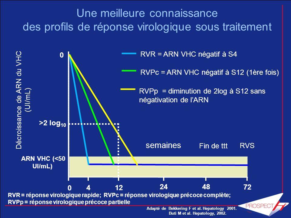 Une meilleure connaissance des profils de réponse virologique sous traitement Décroissance de ARN du VHC (UI/mL) Fin de ttt RVS 72 4 48 semaines 0 12