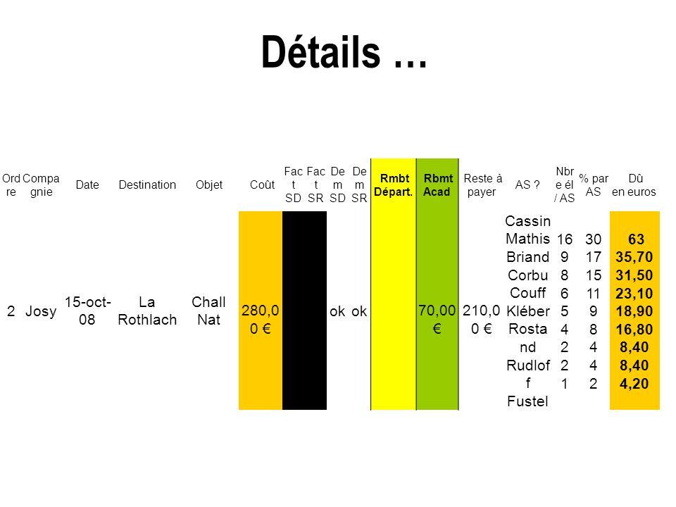 Détails … 17 Ord re Compa gnie DateDestinationObjet Coût Fac t SD Fac t SR De m SD De m SR Rmbt Départ. Rbmt Acad Reste à payer AS ? Nbr e él / AS % p
