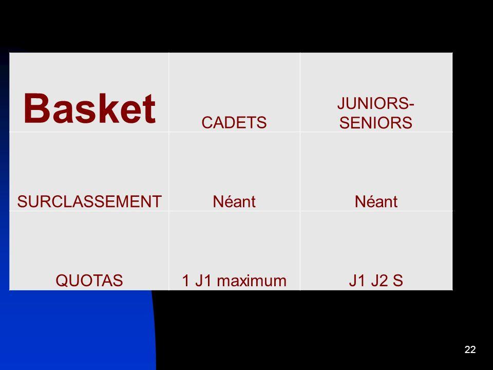 22 Basket CADETS JUNIORS- SENIORS SURCLASSEMENTNéant QUOTAS1 J1 maximumJ1 J2 S