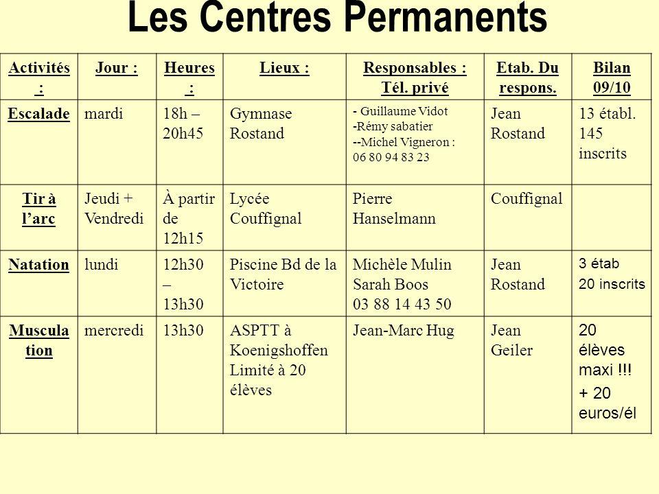 Les Centres Permanents Activités : Jour :Heures : Lieux :Responsables : Tél. privé Etab. Du respons. Bilan 09/10 Escalademardi18h – 20h45 Gymnase Rost