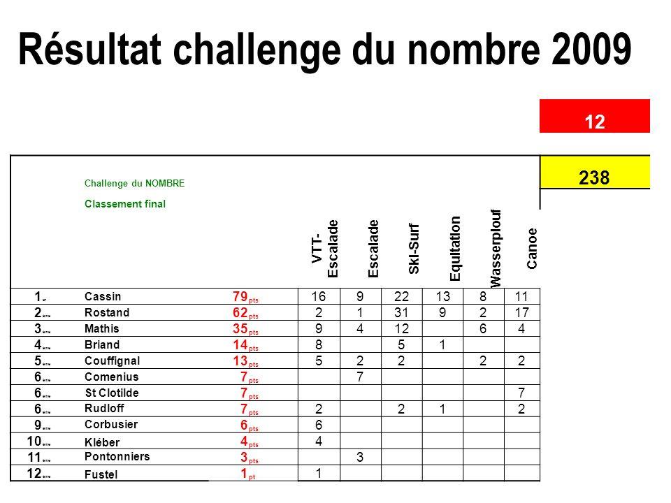 Résultat challenge du nombre 2009 35 Nombre total d'établissements représentés : 12 Challenge du NOMBRE total élèves : 238 Classement final TOTAL VTT-