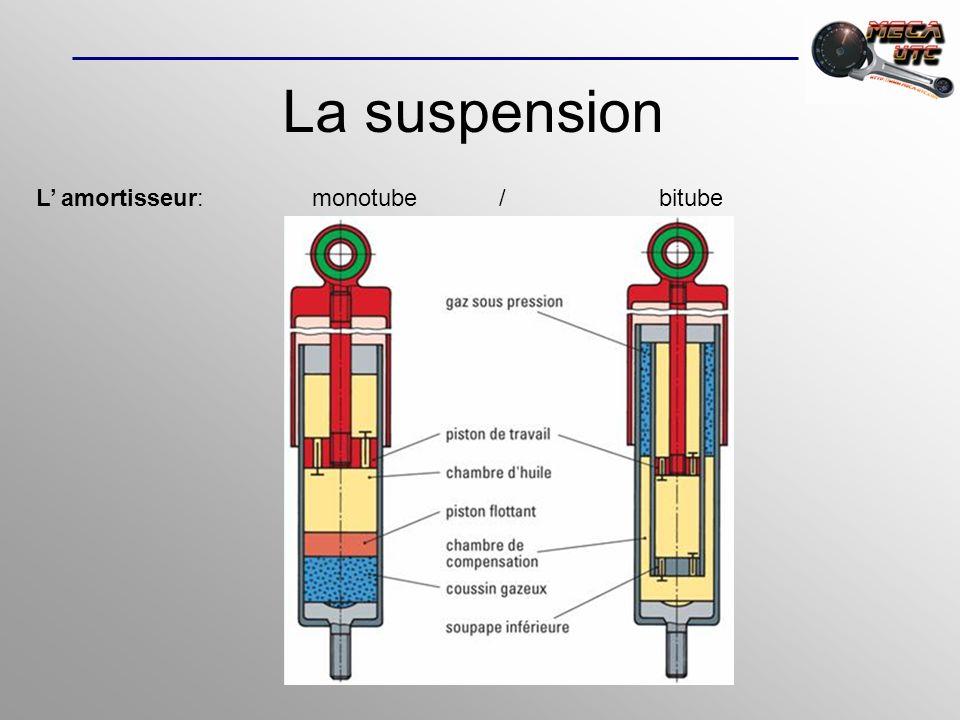 La suspension L amortisseur: monotube / bitube