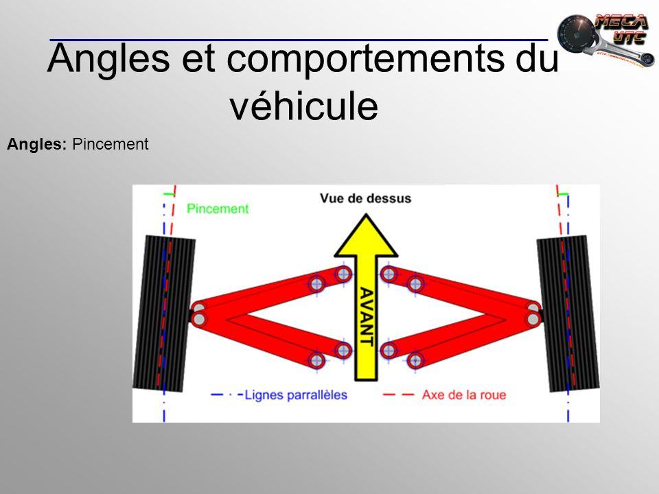 Angles et comportements du véhicule Angles: Pincement