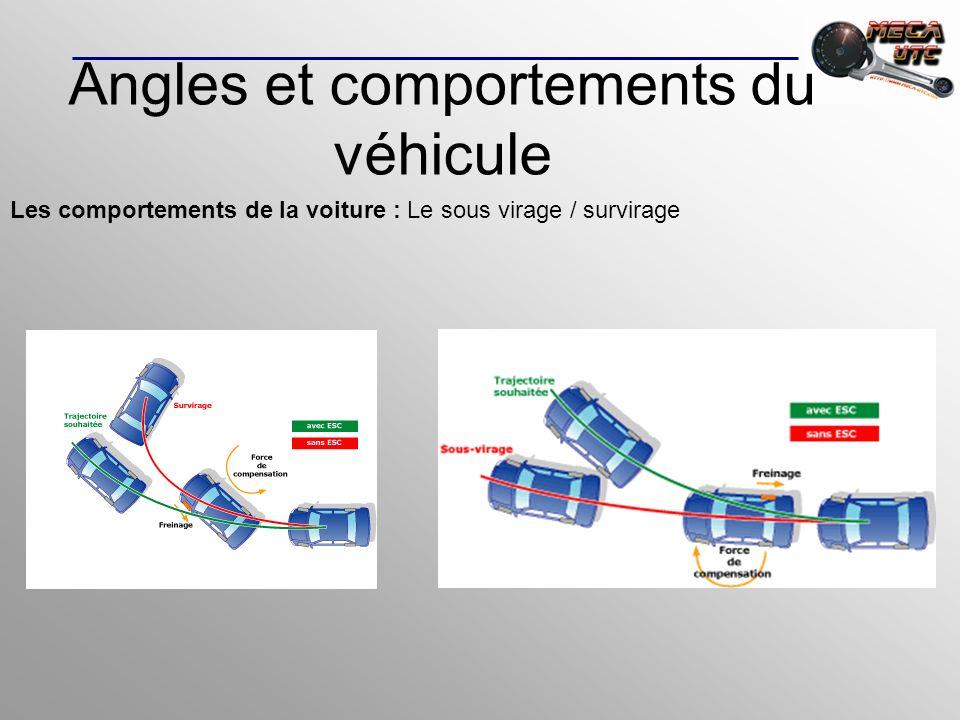 Les comportements de la voiture : Le sous virage / survirage Angles et comportements du véhicule