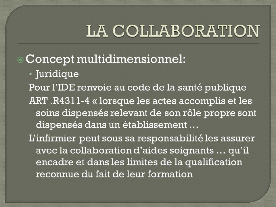 Concept multidimensionnel: Juridique Pour lIDE renvoie au code de la santé publique ART.R4311-4 « lorsque les actes accomplis et les soins dispensés r