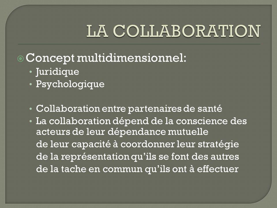 Concept multidimensionnel: Juridique Psychologique Collaboration entre partenaires de santé La collaboration dépend de la conscience des acteurs de le