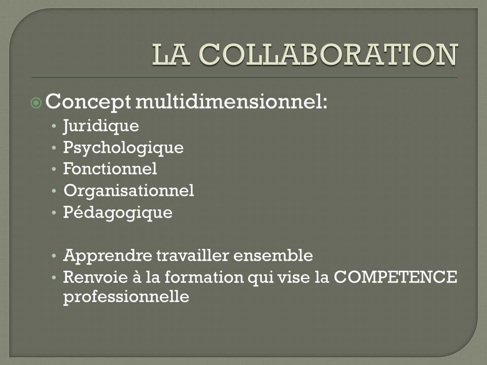 Concept multidimensionnel: Juridique Psychologique Fonctionnel Organisationnel Pédagogique Apprendre travailler ensemble Renvoie à la formation qui vi