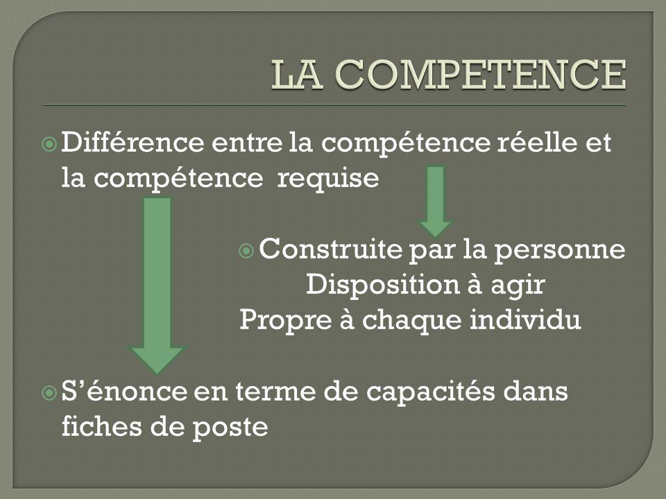 Différence entre la compétence réelle et la compétence requise Construite par la personne Disposition à agir Propre à chaque individu Sénonce en terme