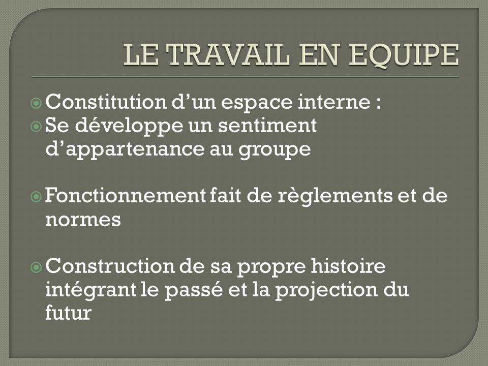 Constitution dun espace interne : Se développe un sentiment dappartenance au groupe Fonctionnement fait de règlements et de normes Construction de sa