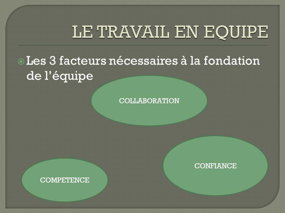 Les 3 facteurs nécessaires à la fondation de léquipe COLLABORATION COMPETENCE CONFIANCE