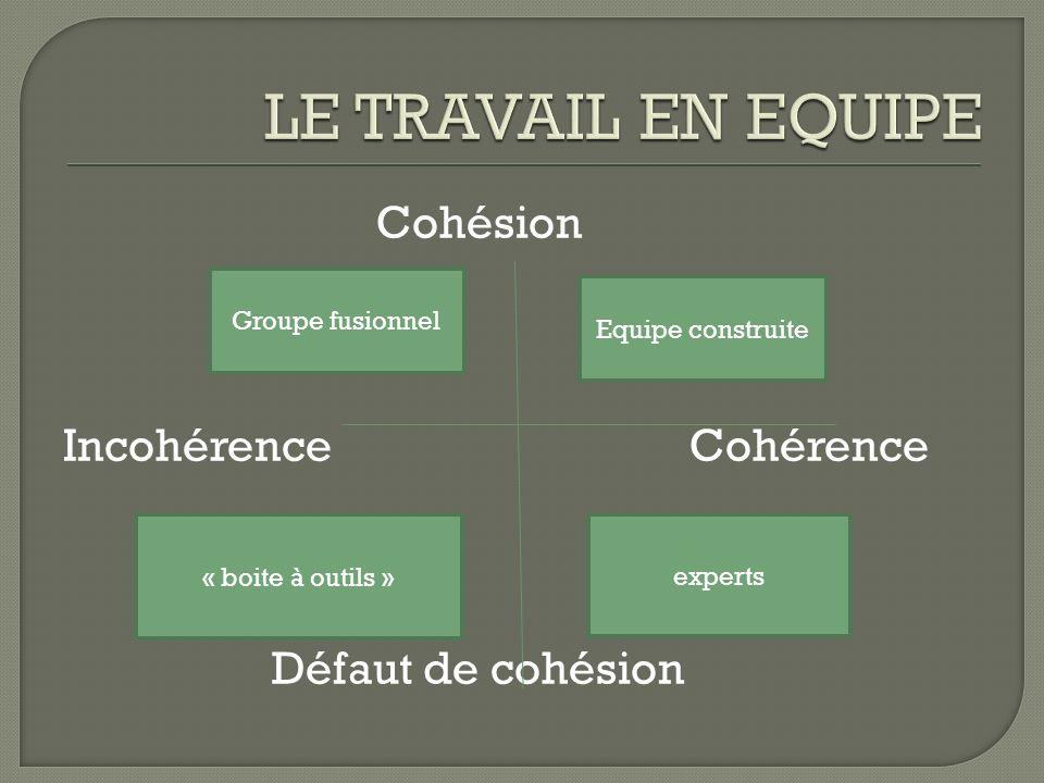 Cohésion IncohérenceCohérence Défaut de cohésion Groupe fusionnel Equipe construite experts « boite à outils »