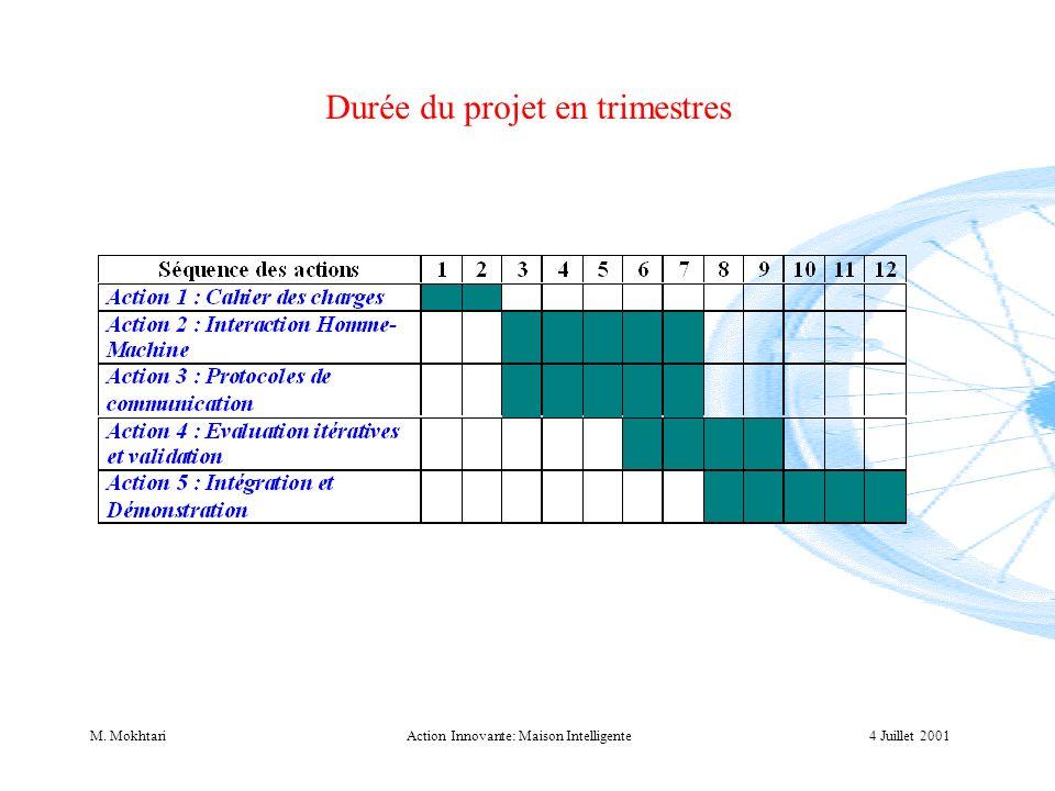 4 Juillet 2001M. MokhtariAction Innovante: Maison Intelligente Durée du projet en trimestres
