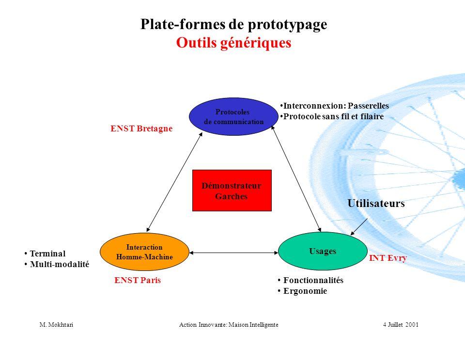 4 Juillet 2001M. MokhtariAction Innovante: Maison Intelligente Plate-formes de prototypage Outils génériques Protocoles de communication Interaction H