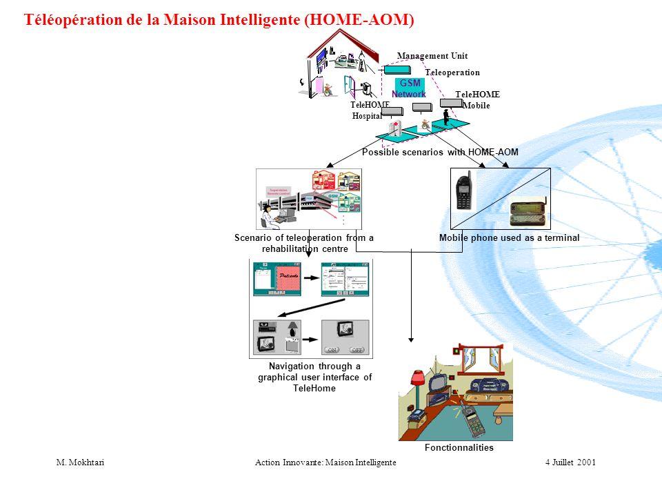 4 Juillet 2001M. MokhtariAction Innovante: Maison Intelligente Téléopération de la Maison Intelligente (HOME-AOM) Teleoperation Management Unit GSM Ne