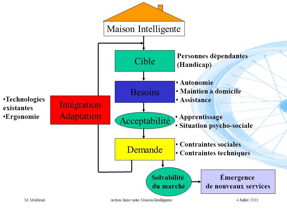 4 Juillet 2001M. MokhtariAction Innovante: Maison Intelligente Cible Besoins Demande Personnes dépendantes (Handicap) Autonomie Maintien à domicile As