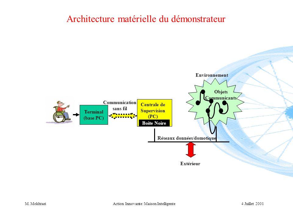 4 Juillet 2001M. MokhtariAction Innovante: Maison Intelligente Architecture matérielle du démonstrateur Terminal (base PC) Environnement Réseaux donné