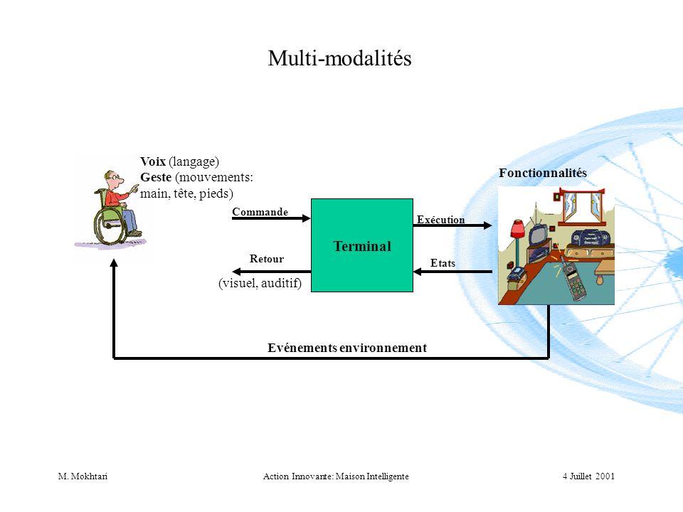 4 Juillet 2001M. MokhtariAction Innovante: Maison Intelligente Multi-modalités Voix (langage) Geste (mouvements: main, tête, pieds) Terminal Commande