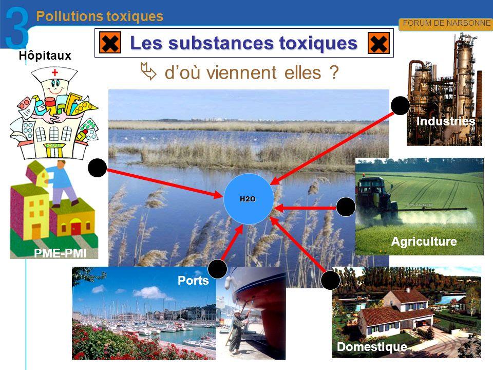 CRÉDIT PHOTOS en attente… FORUM DE NIMES Pollutions toxiques FORUM DE NARBONNE Les substances toxiques H2O Industries Agriculture Domestique doù vienn