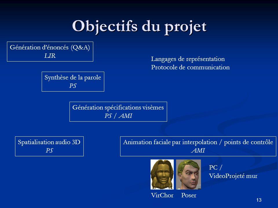 13 Objectifs du projet Génération dénoncés (Q&A) LIR Synthèse de la parole PS Génération spécifications visèmes PS / AMI Animation faciale par interpo