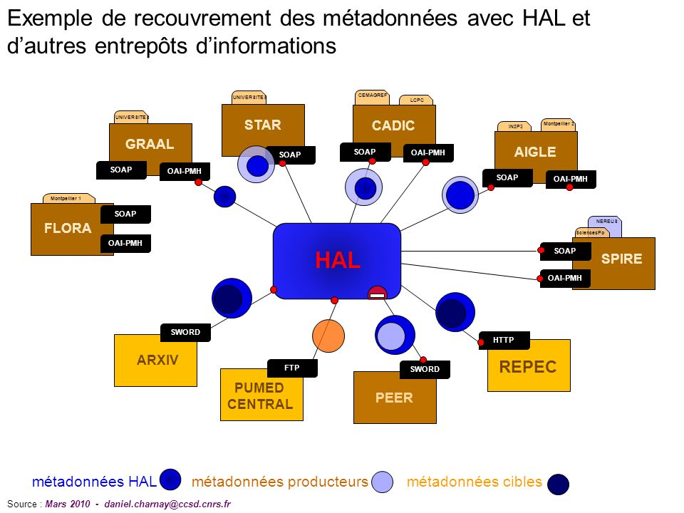 NEREUS UNIVERSITES CEMAGREF LCPC OAI-PMH SOAP GRAAL STAR SOAP OAI-PMH SOAP CADIC IN2P3 Montpellier 2 OAI-PMH SOAP AIGLE ARXIV SWORD PUMED CENTRAL FTP PEER SWORD SciencesPo OAI-PMH SOAP SPIRE HTTP REPEC Montpellier 1 OAI-PMH SOAP FLORA métadonnées HAL métadonnées producteurs métadonnées cibles Source : Mars Exemple de recouvrement des métadonnées avec HAL et dautres entrepôts dinformations
